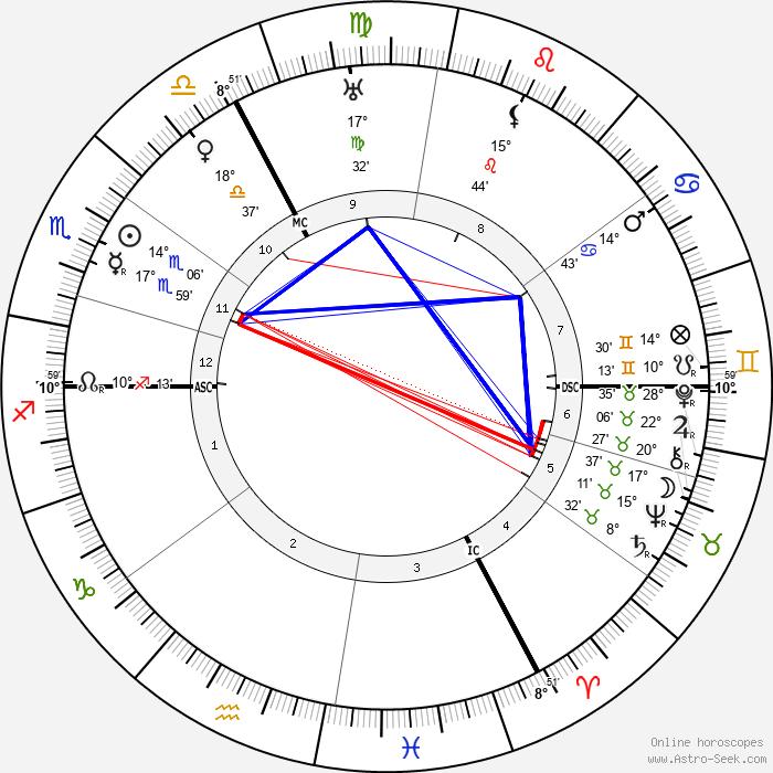 Louis Haeusser - Birth horoscope chart