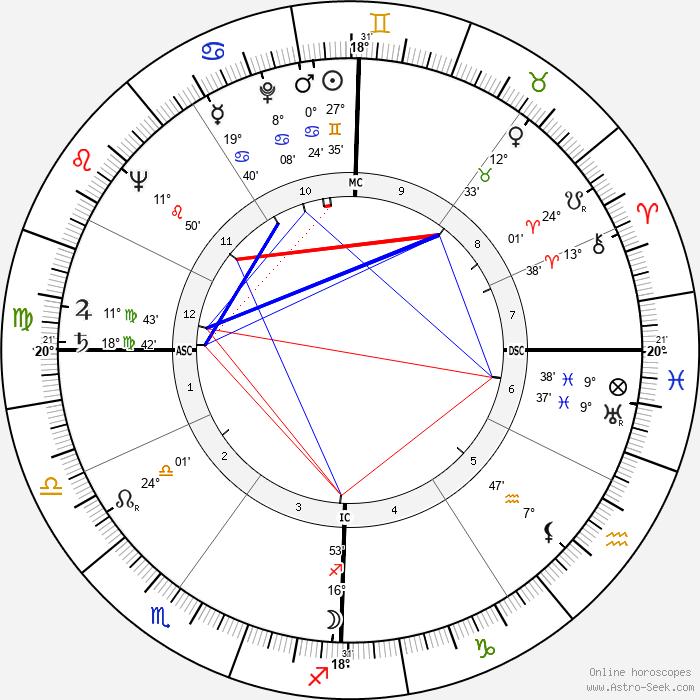 Louis Jourdan - Birth horoscope chart