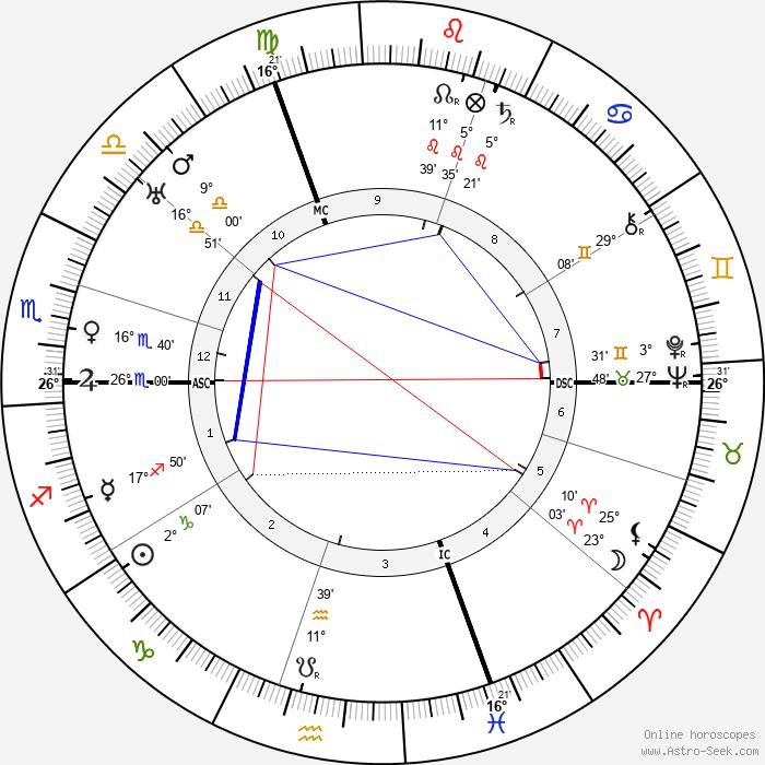 Louis Jouvet - Birth horoscope chart