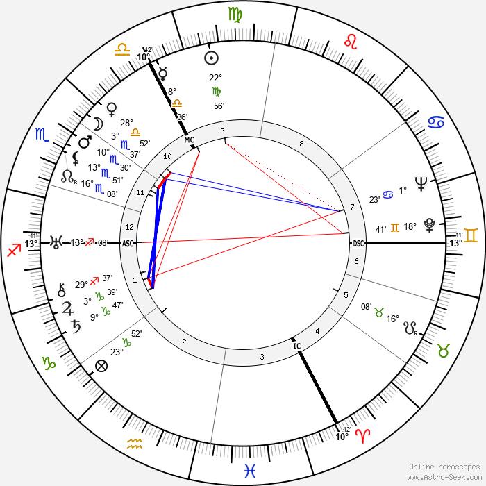 Louis Joxe - Birth horoscope chart
