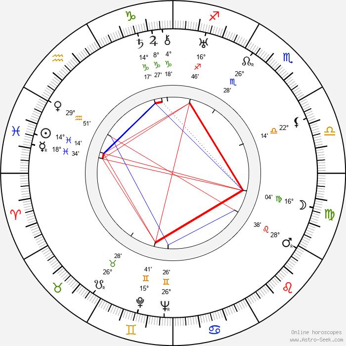 Louis Kahn - Birth horoscope chart