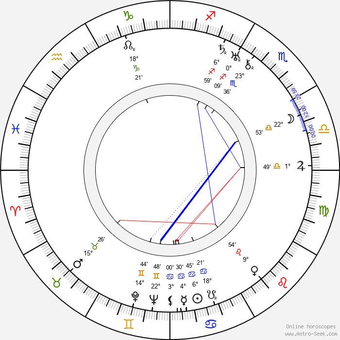 Louis King - Birth horoscope chart