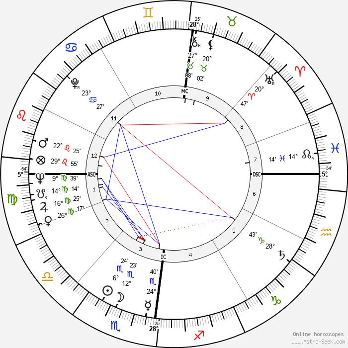 Louis Malle - Birth horoscope chart