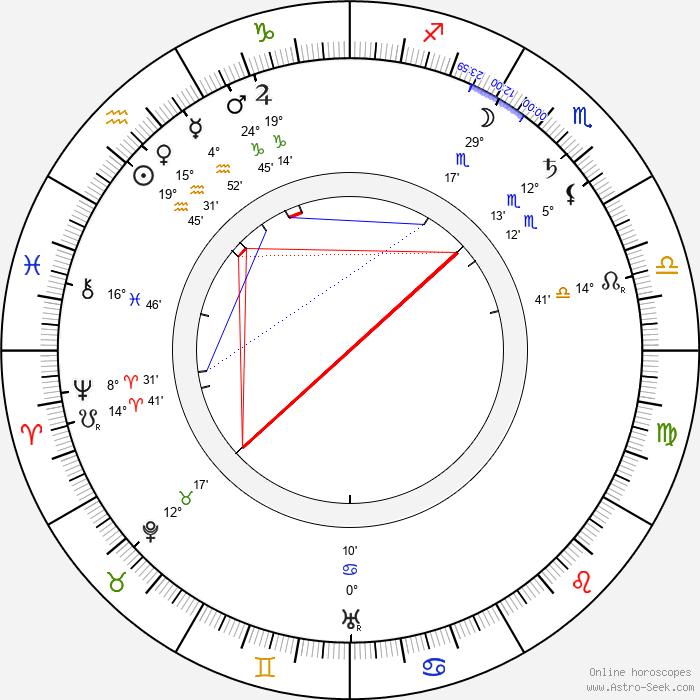 Louis Morrison - Birth horoscope chart