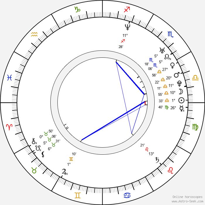 Louis Nero - Birth horoscope chart