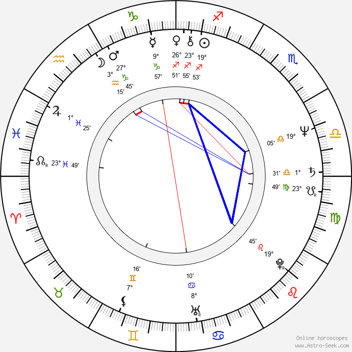 Louis Nowra - Birth horoscope chart