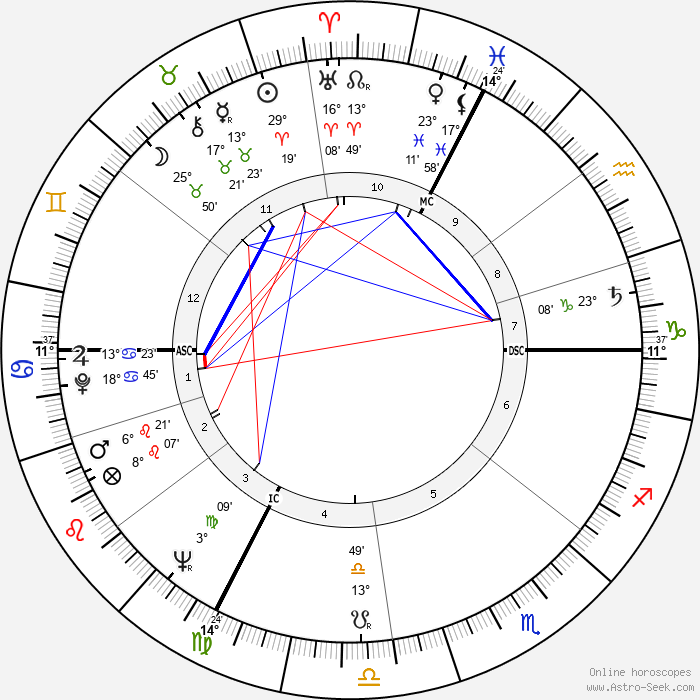 Louis Pouzin - Birth horoscope chart