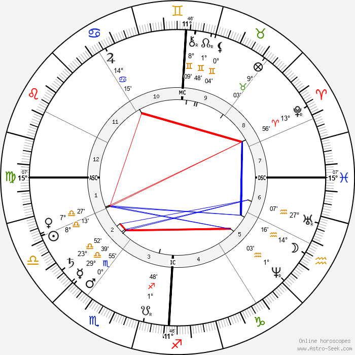 Louis Ranvier - Birth horoscope chart