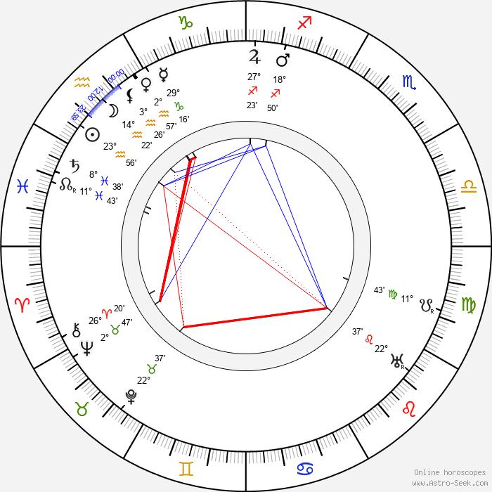 Louis Renault - Birth horoscope chart