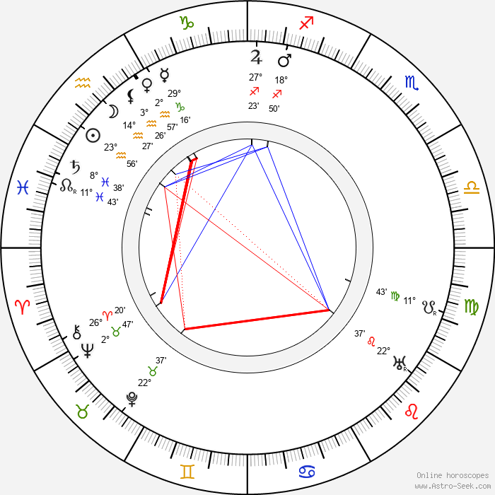 Louis Renault - Birth horoscope chart