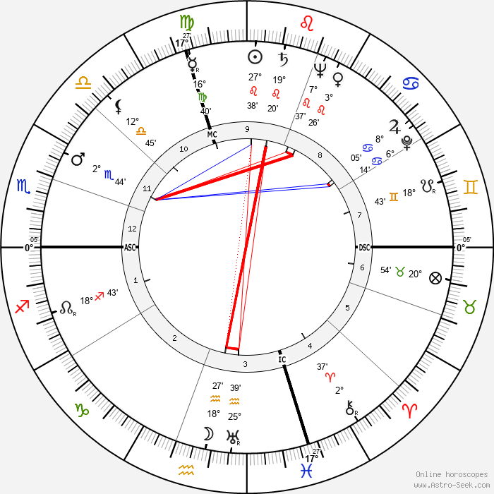 Louis Rene - Birth horoscope chart