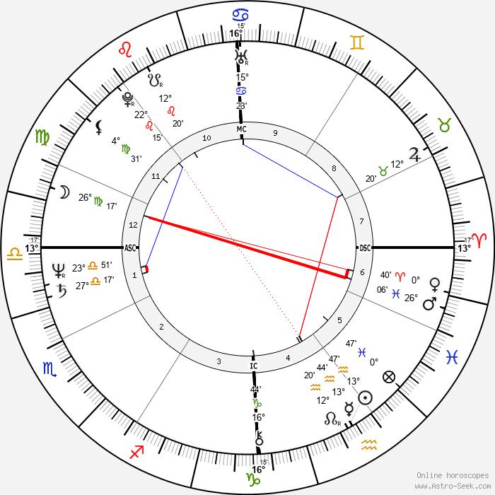 Louis Sclavis - Birth horoscope chart