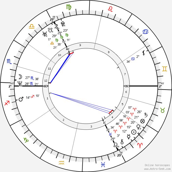 Louis Spence - Birth horoscope chart