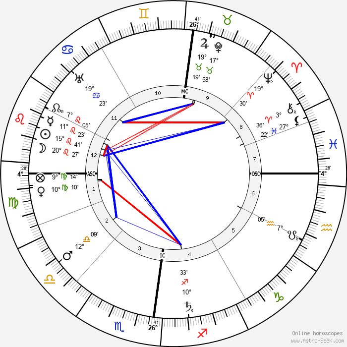 Louis Valtat - Birth horoscope chart