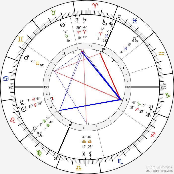 Louis Vuitton - Birth horoscope chart