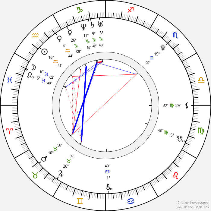 Louisa Lytton - Birth horoscope chart