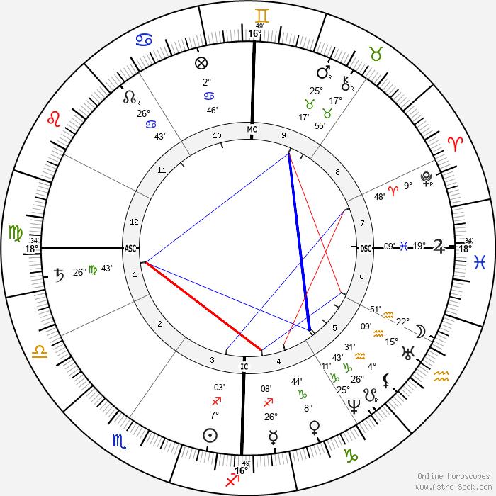 Louisa May Alcott - Birth horoscope chart