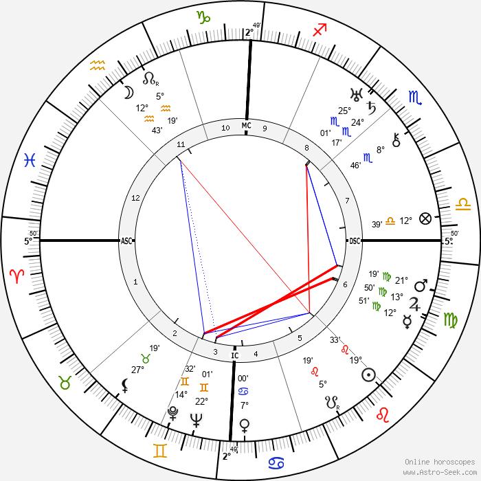 Louise Bogan - Birth horoscope chart
