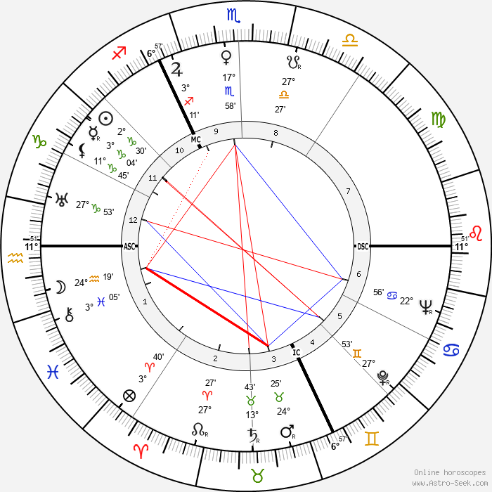 Louise Bourgeois - Birth horoscope chart