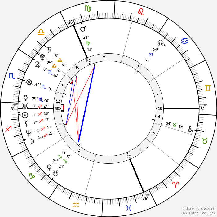 Louise Bourgoin - Birth horoscope chart