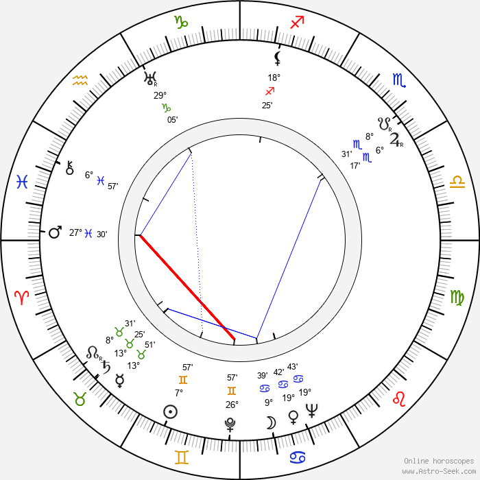 Louise Campbell - Birth horoscope chart