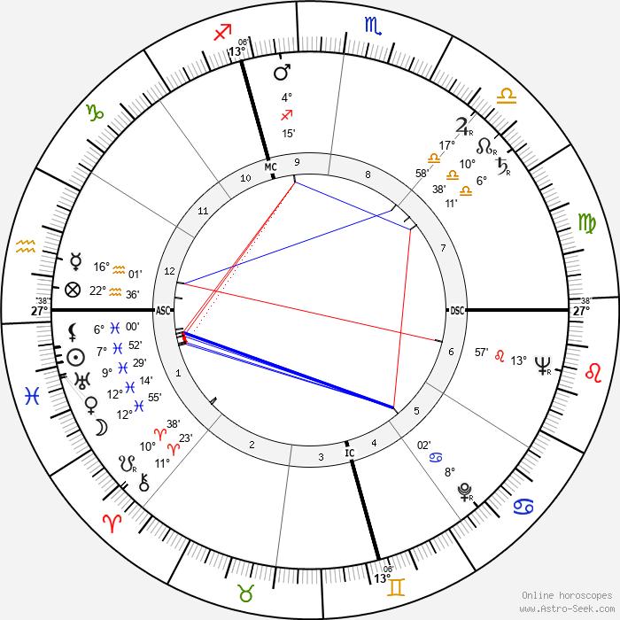 Louise Carletti - Birth horoscope chart