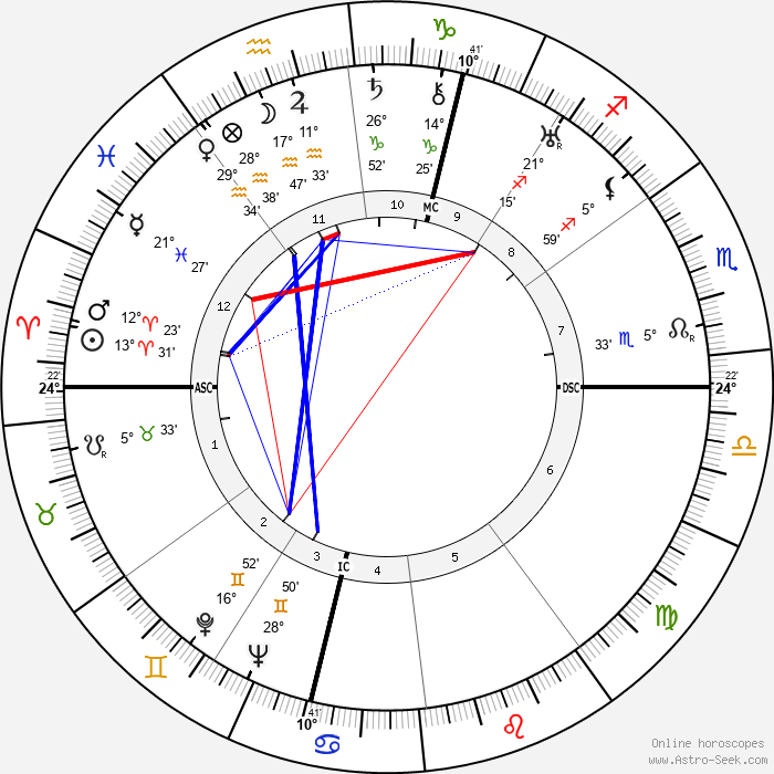 Louise de Vilmorin - Birth horoscope chart