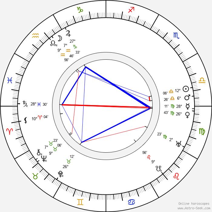 Louise Dresser - Birth horoscope chart