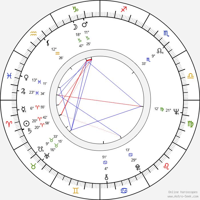 Louise Lasser - Birth horoscope chart