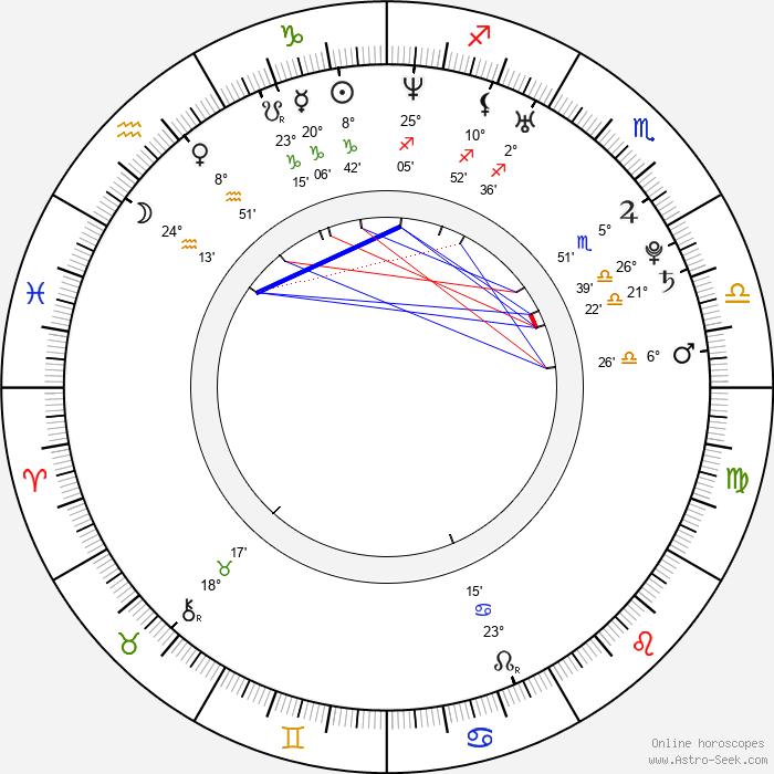 Louise Monot - Birth horoscope chart