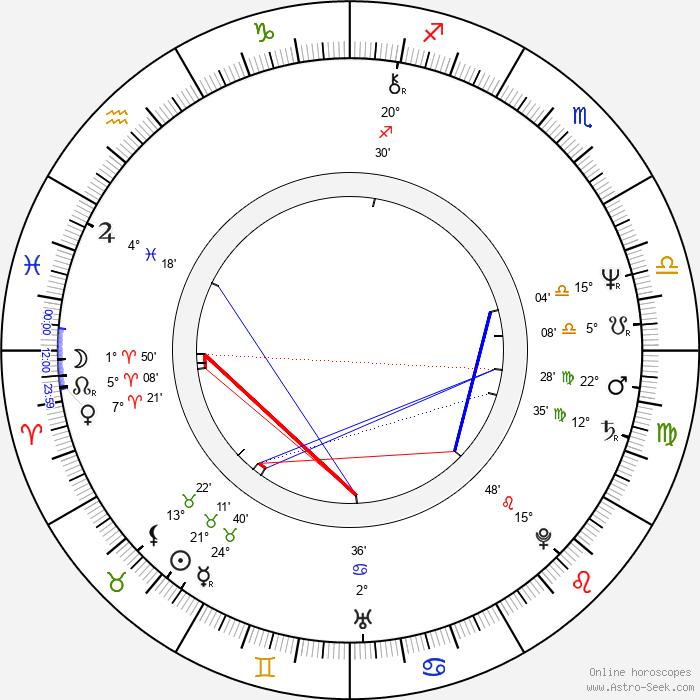 Louise Portal - Birth horoscope chart