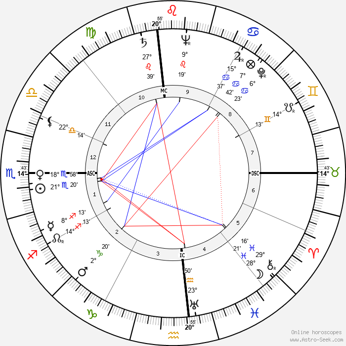 Louise Tobin - Birth horoscope chart