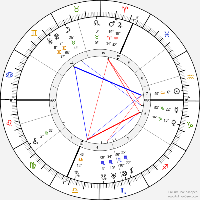 Louise Weiss - Birth horoscope chart