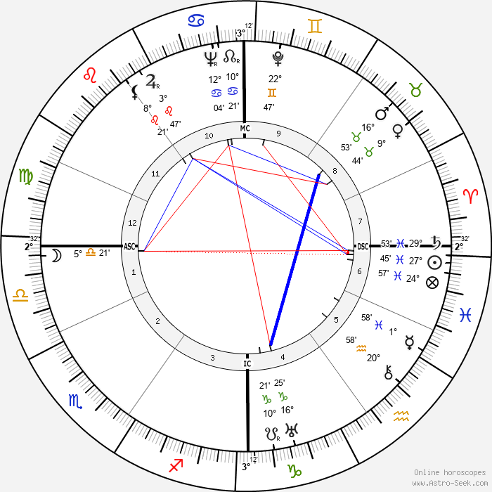 Loulou Gasté - Birth horoscope chart