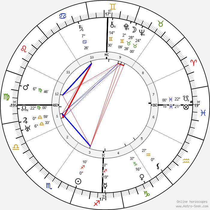 Love Lovaura Schmidt - Birth horoscope chart