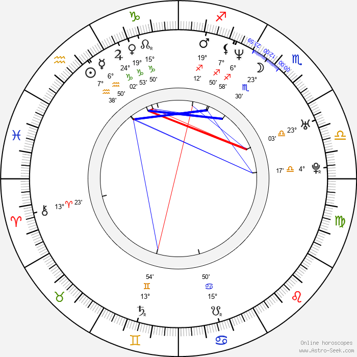 Lovette - Birth horoscope chart