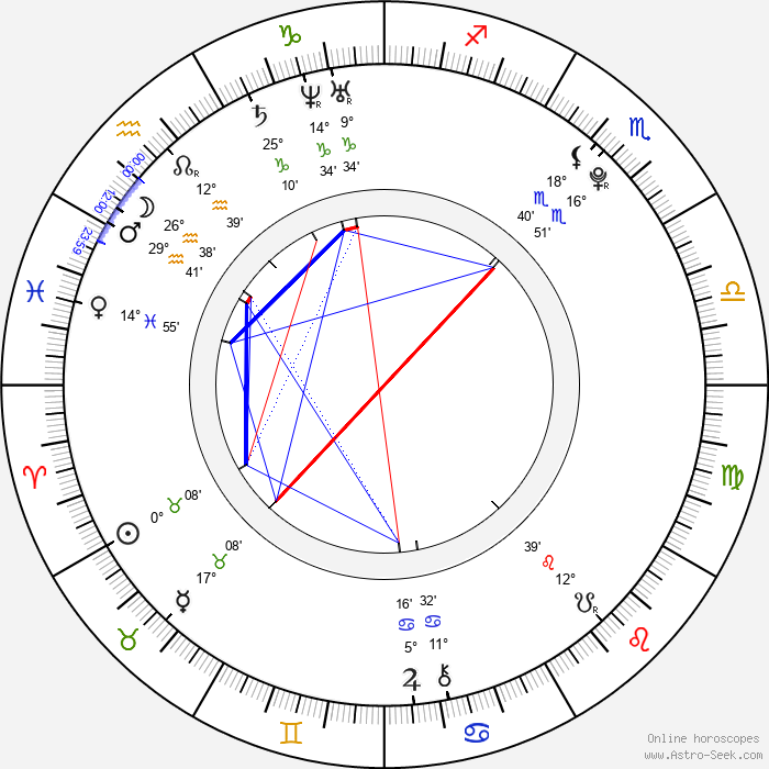 Lu Han - Birth horoscope chart