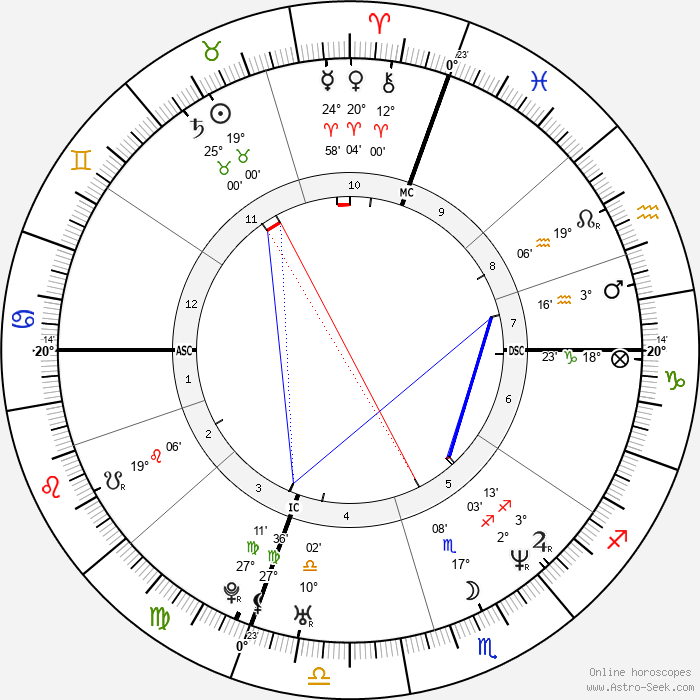 Luan Krasniqi - Birth horoscope chart