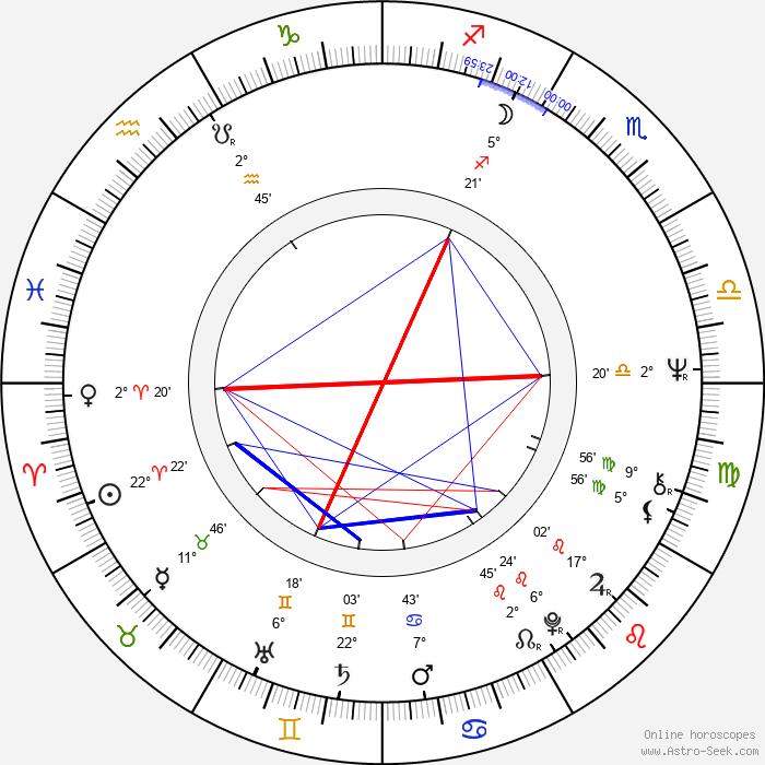 Ľubo Roman - Birth horoscope chart