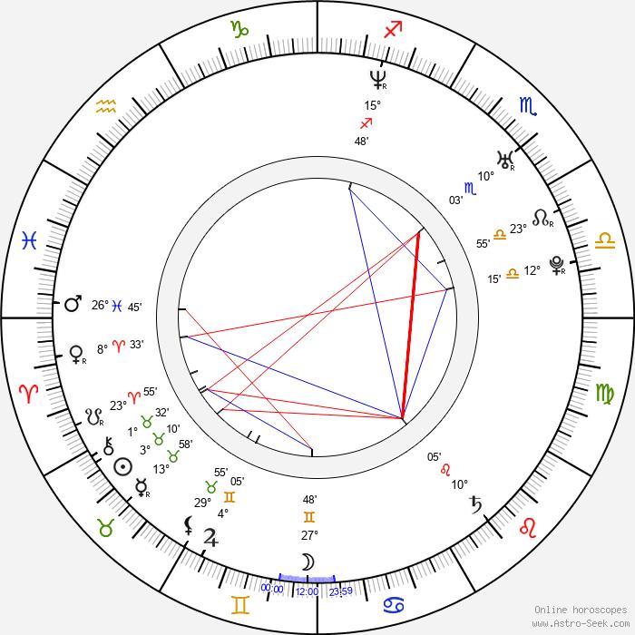 Ľubomír Bajaník - Birth horoscope chart