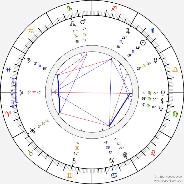 Lubomír Beneš - Birth horoscope chart