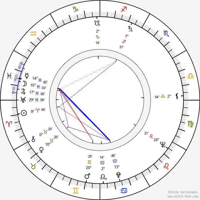 Lubomír Kostelka - Birth horoscope chart