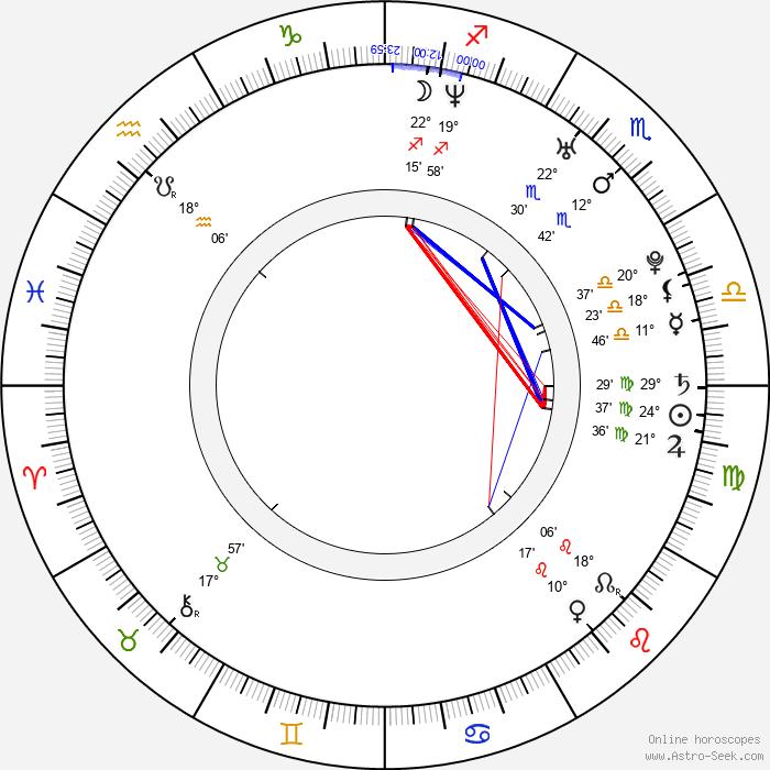 Lubomir Levitski - Birth horoscope chart