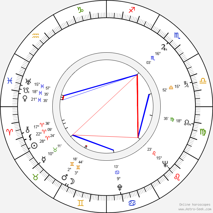 Lubomír Lipský Sr. - Birth horoscope chart