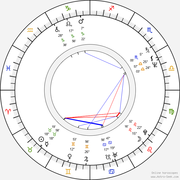 Lubomír Martínek - Birth horoscope chart