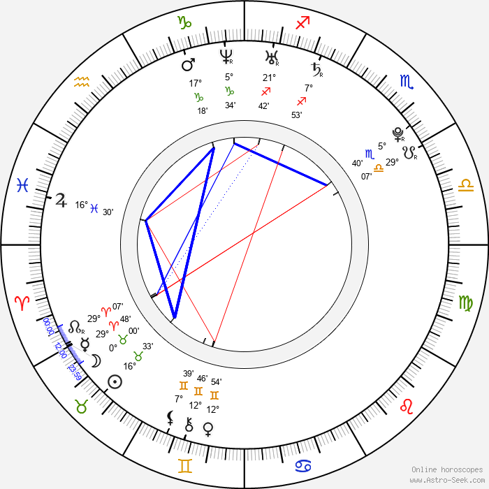Ľubomír Paľaga - Birth horoscope chart