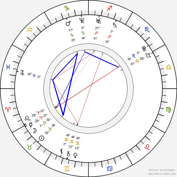 Ľubomír Paľaga - Birth horoscope chart
