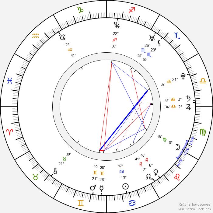 Ľuboš Kostelný - Birth horoscope chart