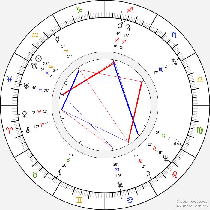 Luboš Ogoun - Birth horoscope chart