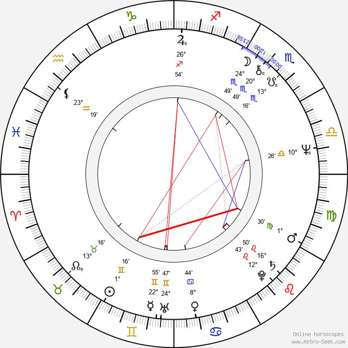 Luboš Řehák - Birth horoscope chart